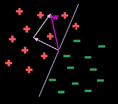 Algoritmo de Clasificación - Paso 2