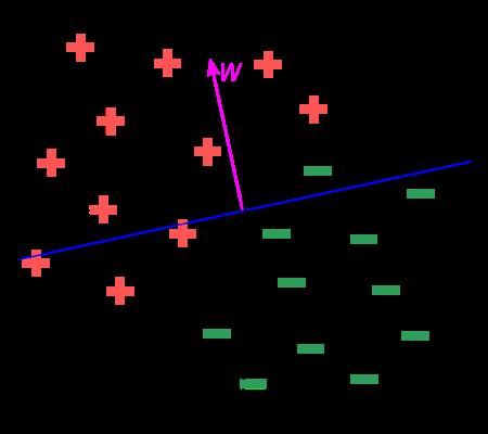 Algoritmo de Clasificación - Paso 4
