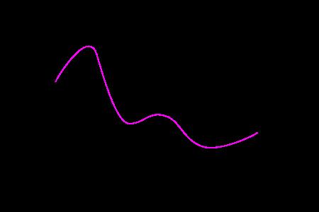 Función 2D