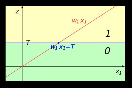Frontera de Decisión - 2 Dimensiones
