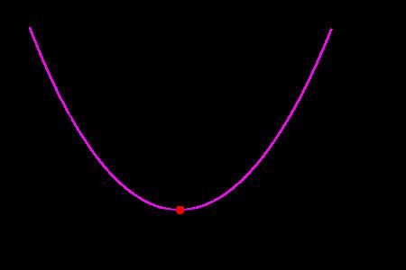Función de Coste - Error Cuadrático