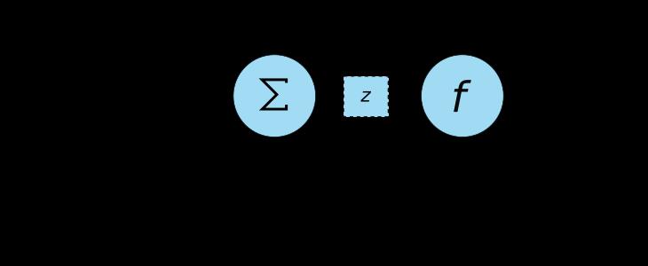 Neurona Artificial - Puerta NAND