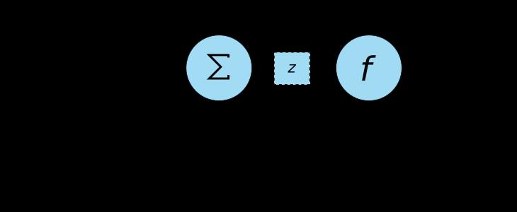 Neurona Artificial - Puerta NOT